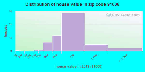 Zip code 91606 house/condo values in 2010
