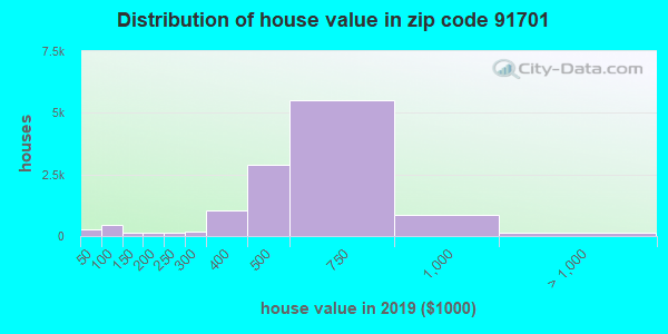 Zip code 91701 house/condo values in 2010