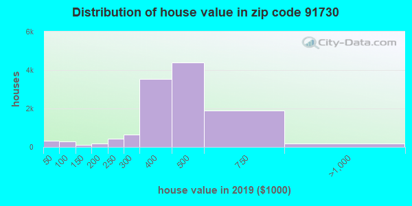 Zip code 91730 house/condo values in 2010