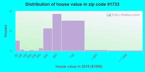Zip code 91733 house/condo values in 2010
