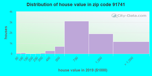 Zip code 91741 house/condo values in 2010