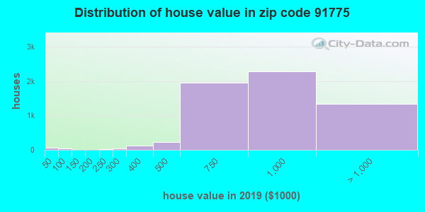 Zip code 91775 house/condo values in 2010