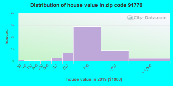 Zip code 91776 house/condo values in 2010
