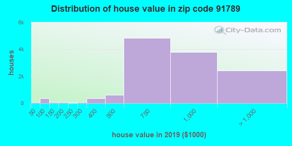 Zip code 91789 house/condo values in 2010