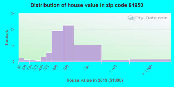 Zip code 91950 house/condo values in 2010