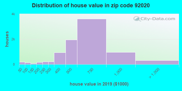 Zip code 92020 house/condo values in 2010