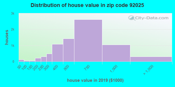 Zip code 92025 house/condo values in 2011