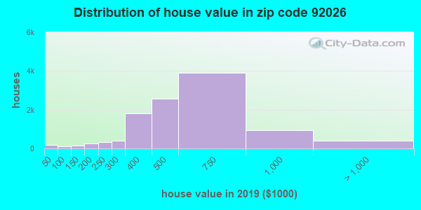 Zip code 92026 house/condo values in 2010