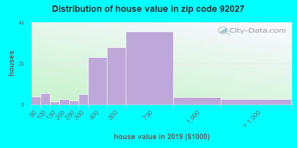 Zip code 92027 house/condo values in 2010
