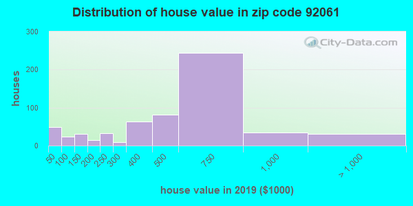 Zip code 92061 house/condo values in 2010