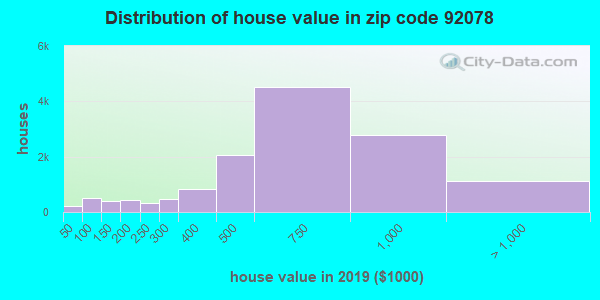Zip code 92078 house/condo values in 2010