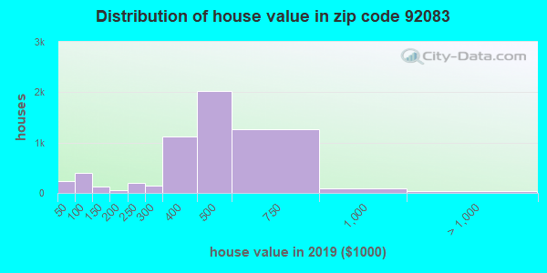 Zip code 92083 house/condo values in 2010