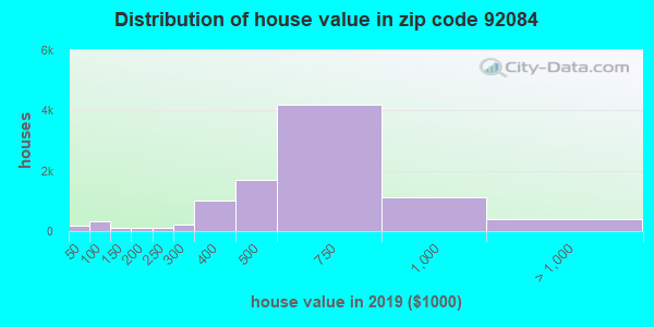 Estimate of home value of owner-occupied houses/condos in 2013 in zip code 92084