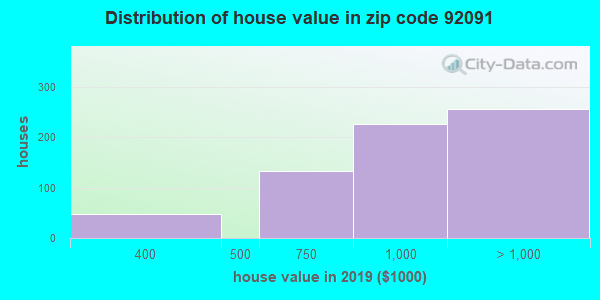 Zip code 92091 house/condo values in 2010