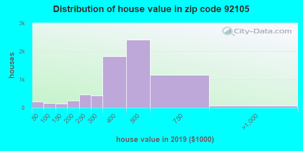Estimate of home value of owner-occupied houses/condos in 2015 in zip code 92105