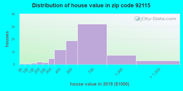 Zip code 92115 house/condo values in 2010