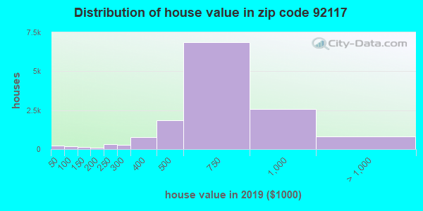 Zip code 92117 house/condo values in 2010