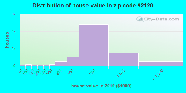 Zip code 92120 house/condo values in 2010