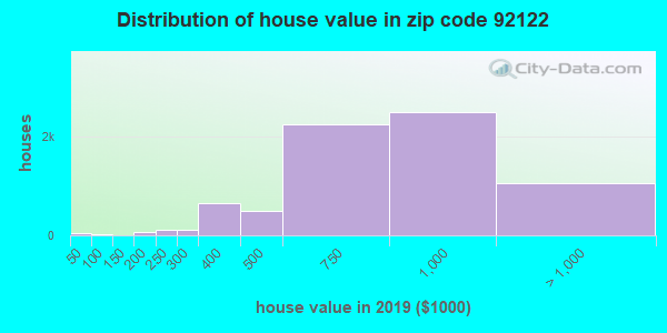 Zip code 92122 house/condo values in 2010