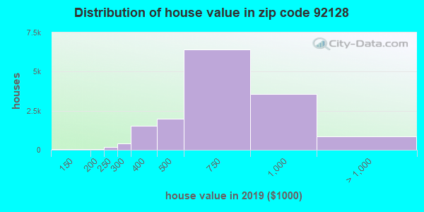 Zip code 92128 house/condo values in 2010