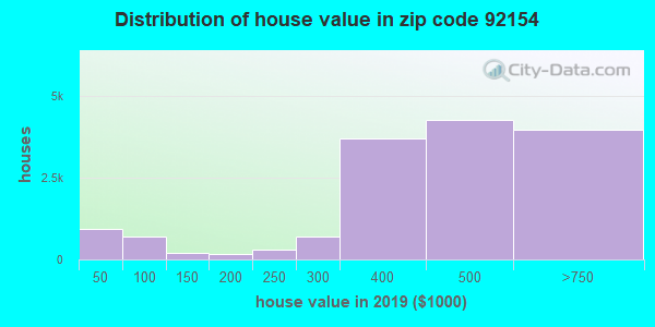 Zip code 92154 house/condo values in 2011