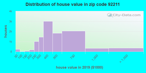 Zip code 92211 house/condo values in 2010