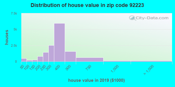 Zip code 92223 house/condo values in 2010