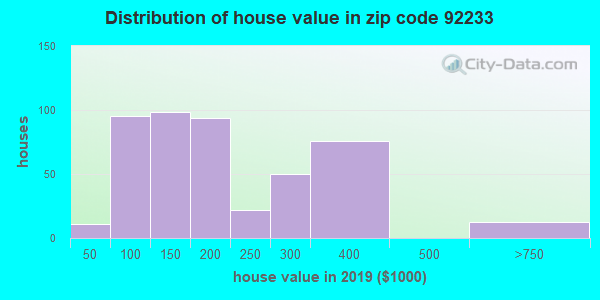 Zip code 92233 house/condo values in 2010