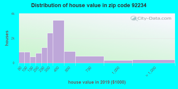 Zip code 92234 house/condo values in 2010