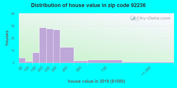 Zip code 92236 house/condo values in 2010