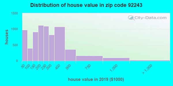 Zip code 92243 house/condo values in 2010
