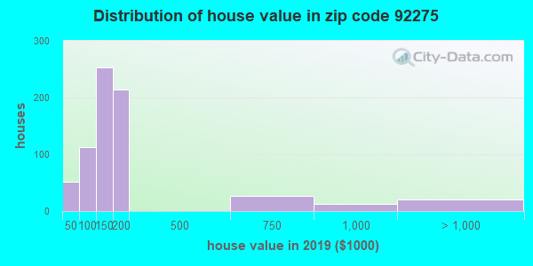 Zip code 92275 house/condo values in 2010