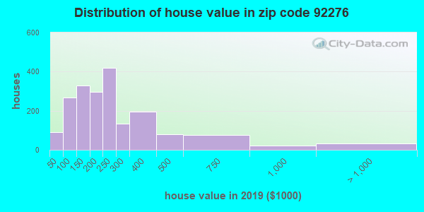 Zip code 92276 house/condo values in 2010