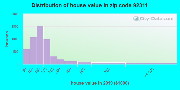 Zip code 92311 house/condo values in 2010