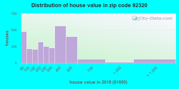 Zip code 92320 house/condo values in 2010