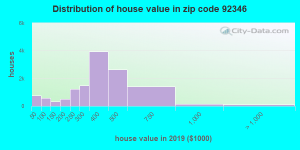 Zip code 92346 house/condo values in 2010