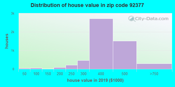 Zip code 92377 house/condo values in 2010