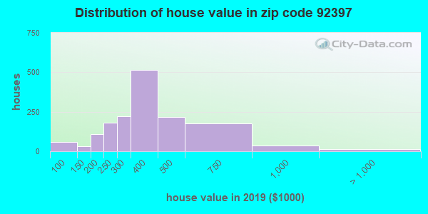 Zip code 92397 house/condo values in 2010