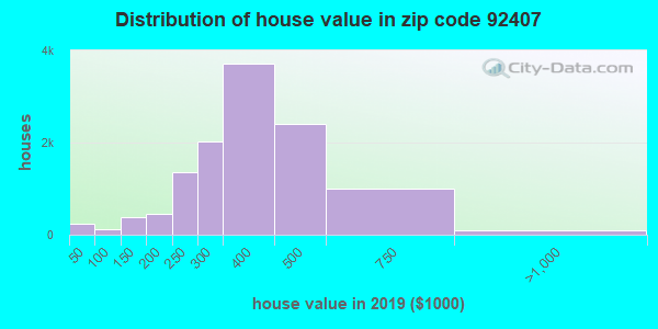 Zip code 92407 house/condo values in 2010