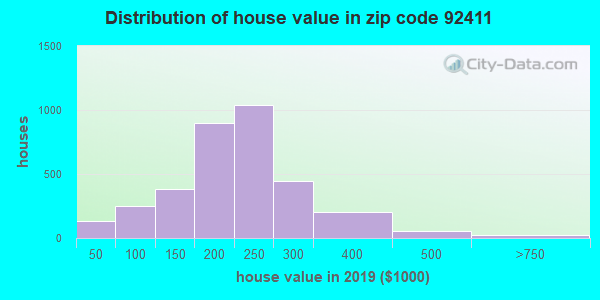 Estimate of home value of owner-occupied houses/condos in 2016 in zip code 92411