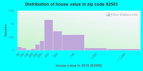 Zip code 92503 house/condo values in 2010