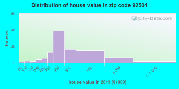 Zip code 92504 house/condo values in 2010