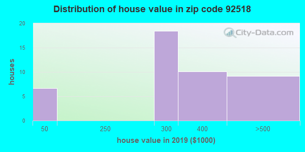 Zip code 92518 house/condo values in 2010