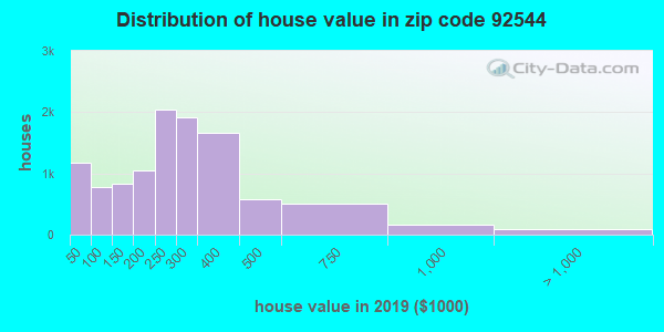 Zip code 92544 house/condo values in 2010