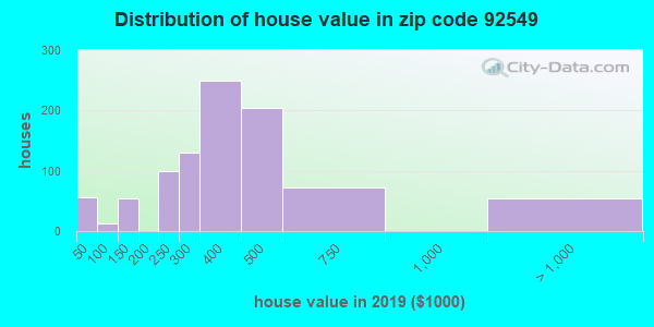 Zip code 92549 house/condo values in 2010