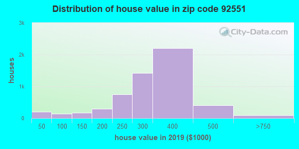 Zip code 92551 house/condo values in 2010