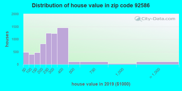 Zip code 92586 house/condo values in 2010