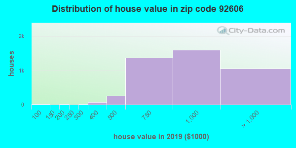 Zip code 92606 house/condo values in 2010