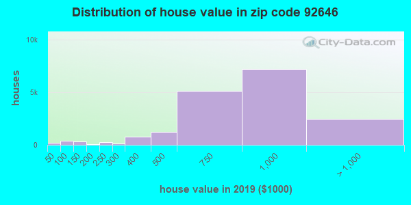 Zip code 92646 house/condo values in 2011
