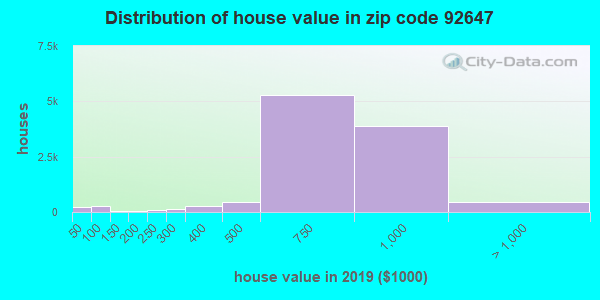 Zip code 92647 house/condo values in 2010